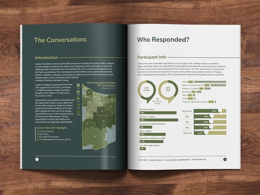 Annual report infographic design for a Legacy Foundation marketing campaign