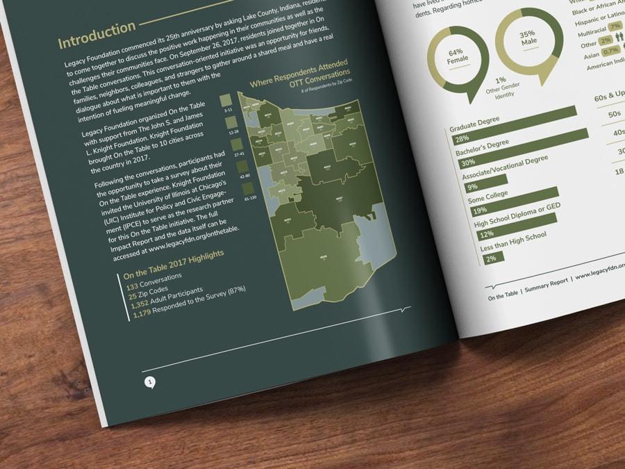 Annual report infographic design for a non-profit foundation